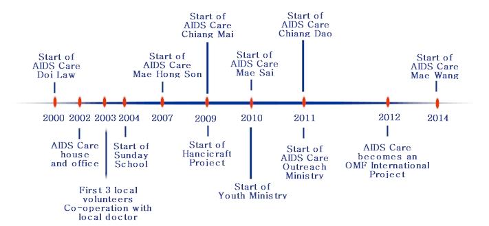 aidscare timeline