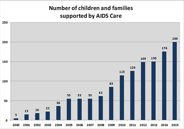 The number of children getting our support grew from 5 in 2000 to 176 in 2014.